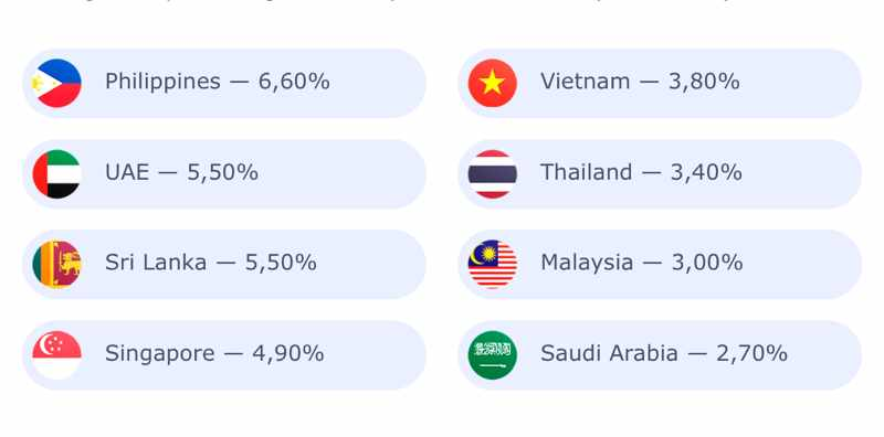 Top countries to promote brand in Asia (based on conversion to FTD)