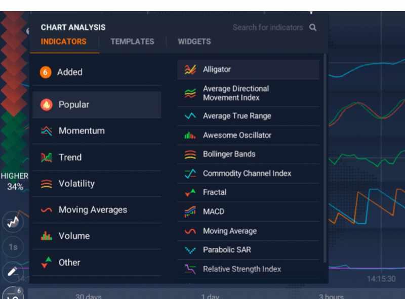 New indicators and digital options on IQOption